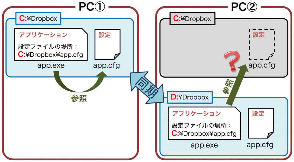 2PCs-dropbox