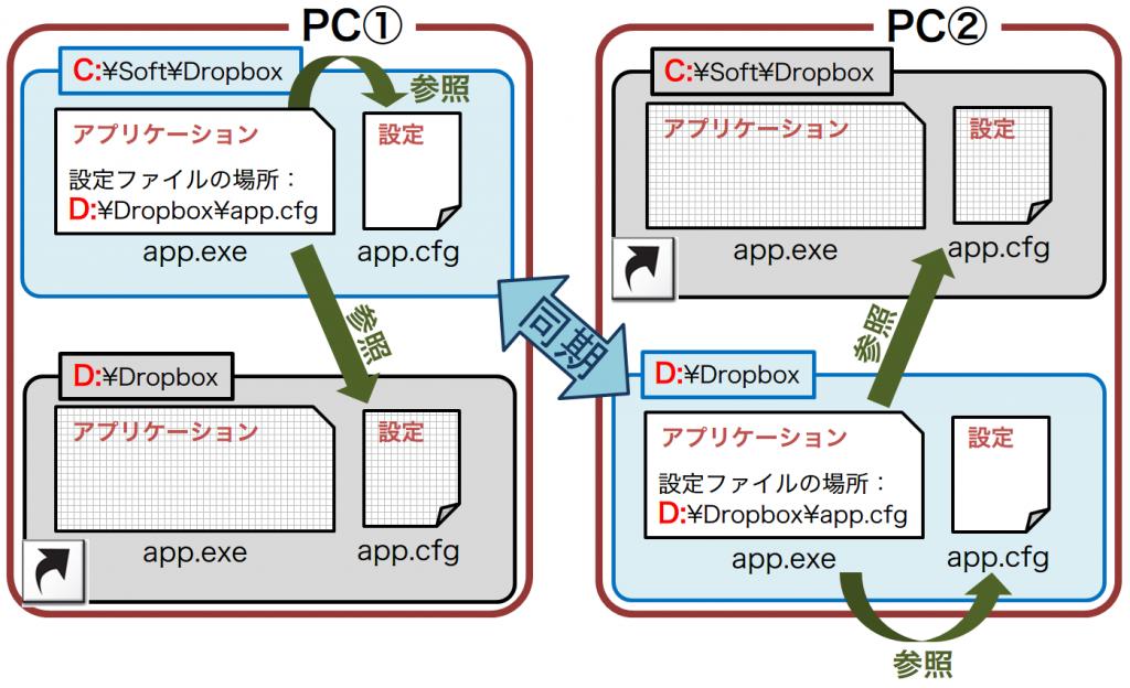 2PCs-dropbox-dual
