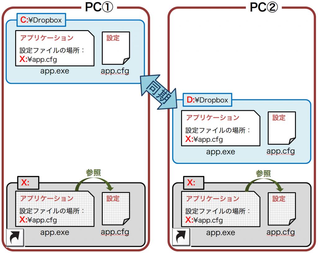 2PCs-dropbox-x