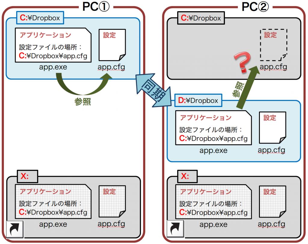 2PCs-dropbox-x2