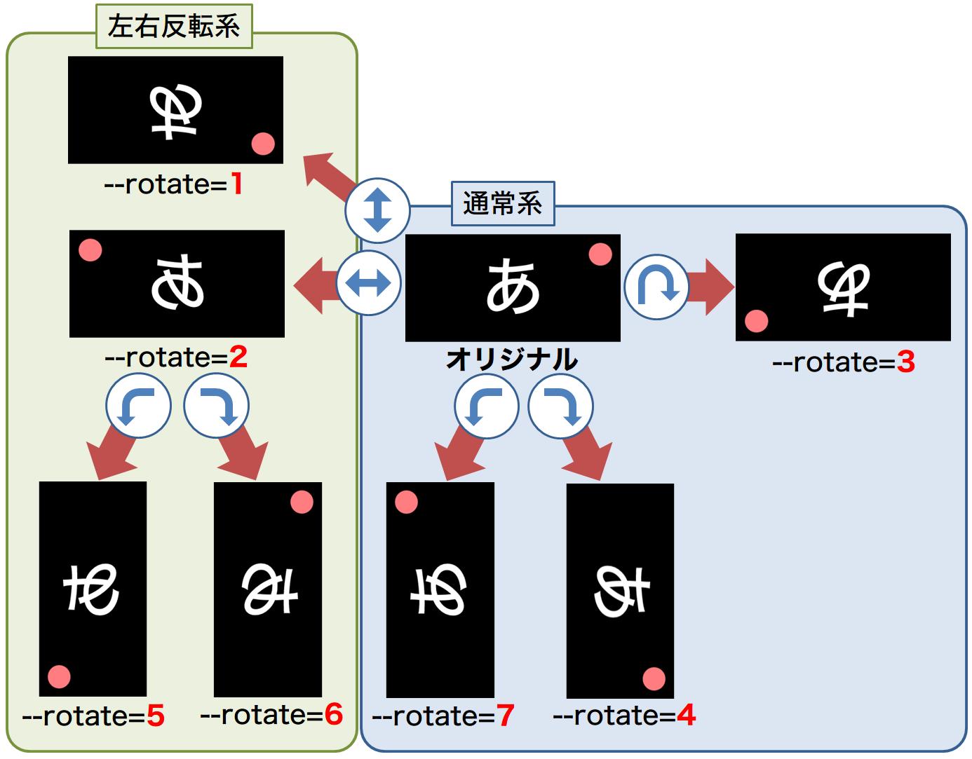 rotate2