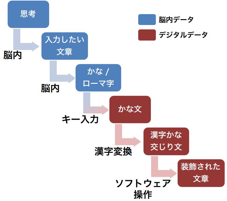 input-step