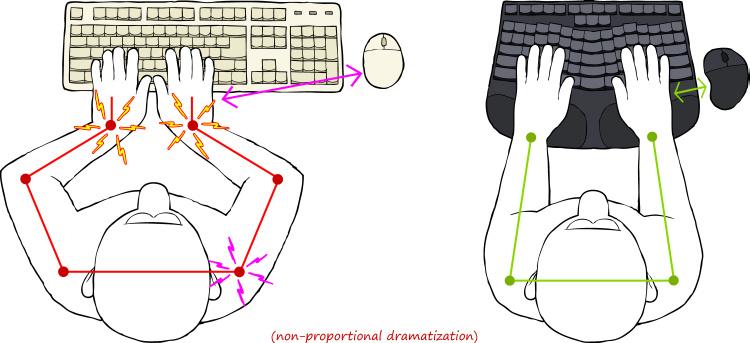 truly-ergonomic