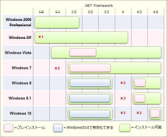windows-NET-framework