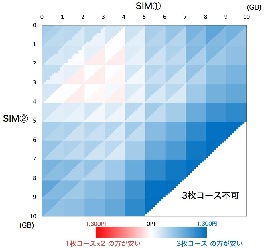 2sim-0-10gb-2