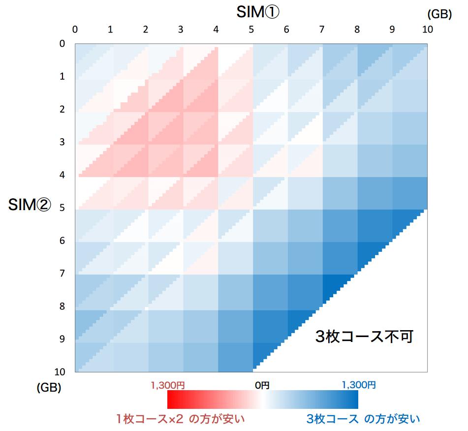 2sim-0-10gb