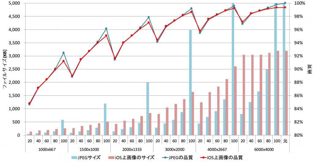 photo-sync-graph-ipad