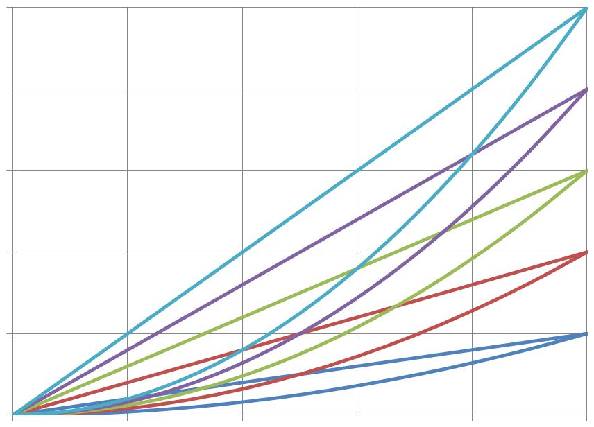[エクセルVBA] グラフを2本ずつ同色に塗り分ける方法